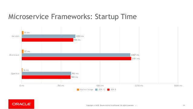 Copyright © 2019, Oracle and/or its affiliates. All rights reserved. | - Microservice Frameworks: Startup Time Helidon Mic...