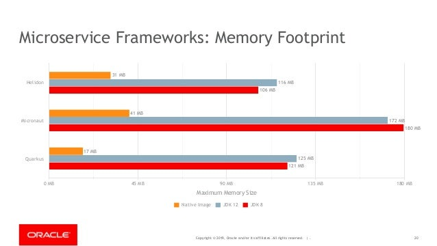 Copyright © 2019, Oracle and/or its affiliates. All rights reserved. | - Microservice Frameworks: Memory Footprint Helidon...