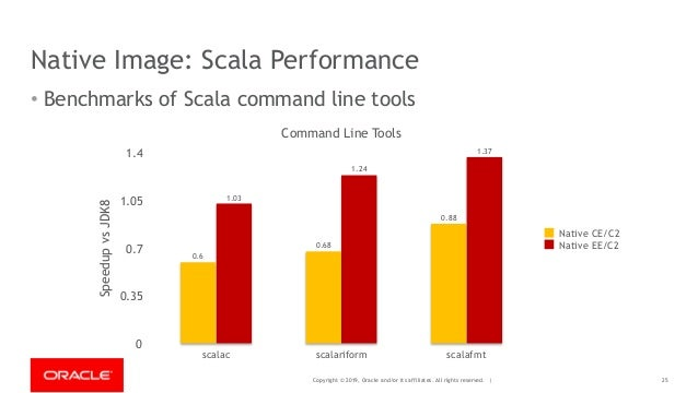 Copyright © 2019, Oracle and/or its affiliates. All rights reserved. | Native Image: Scala Performance 25 • Benchmarks of ...