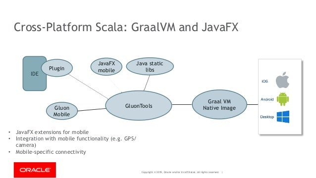 Copyright © 2019, Oracle and/or its affiliates. All rights reserved. | Cross-Platform Scala: GraalVM and JavaFX IDE Plugin...