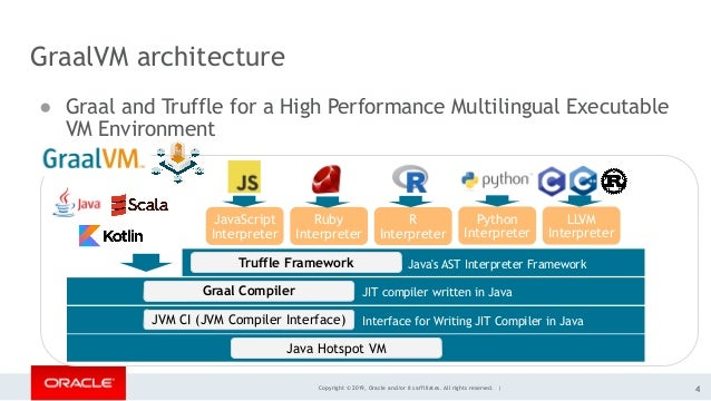 Copyright © 2019, Oracle and/or its affiliates. All rights reserved. | GraalVM architecture ● Graal and Truffle for a High...