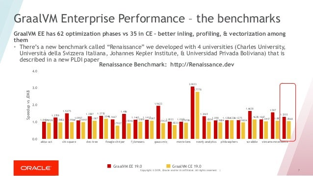 Copyright © 2019, Oracle and/or its affiliates. All rights reserved. | 7 GraalVM Enterprise Performance – the benchmarks •...