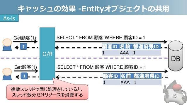 キャッシュの効果 -Entityオブジェクトの共用 15 SELECT * FROM 顧客 WHERE 顧客ID = 1 O/R Get顧客(1) 1 顧客ID 名前 都道府県ID 1 AAA 1 複数スレッドで同じ処理をしていると、 スレッド...