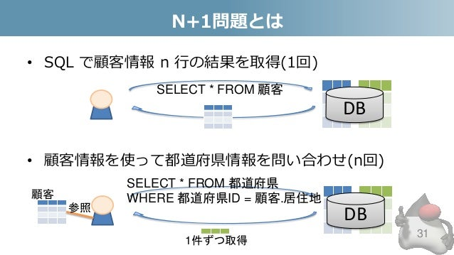 N+1問題とは • SQL で顧客情報 n 行の結果を取得(1回) • 顧客情報を使って都道府県情報を問い合わせ(n回) 31 DB SELECT * FROM 顧客 DB SELECT * FROM 都道府県 WHERE 都道府県ID = 顧...