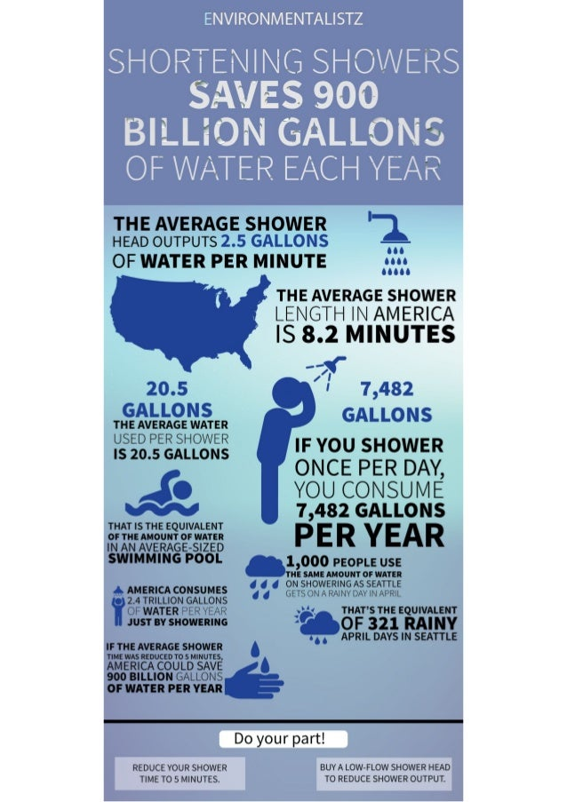 shortening showers saves 900 billion gallons of water each year