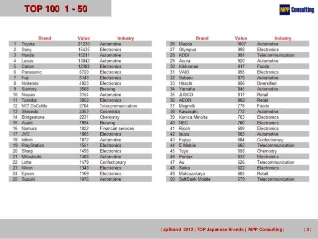 JpBrand 2012 - TOP 100 Japanese Brands Slide 3