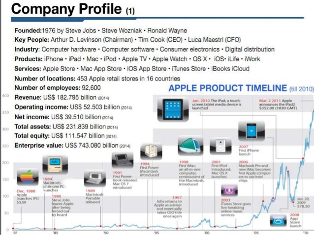 Apple Comes Clean, Admits To Doing Market Research