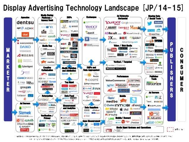 Display Advertising Technology Landscape [JP/14-15]  MARKETER  P  U  B  L  I  S  H  E  R  S  CONSUMER  Agencies  Media Buy...