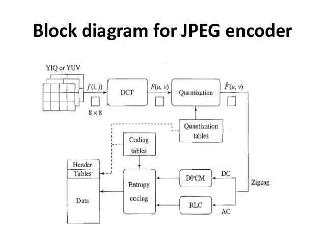 jpeg rh slideshare net Bcd Diagram ESD Logic Diagram