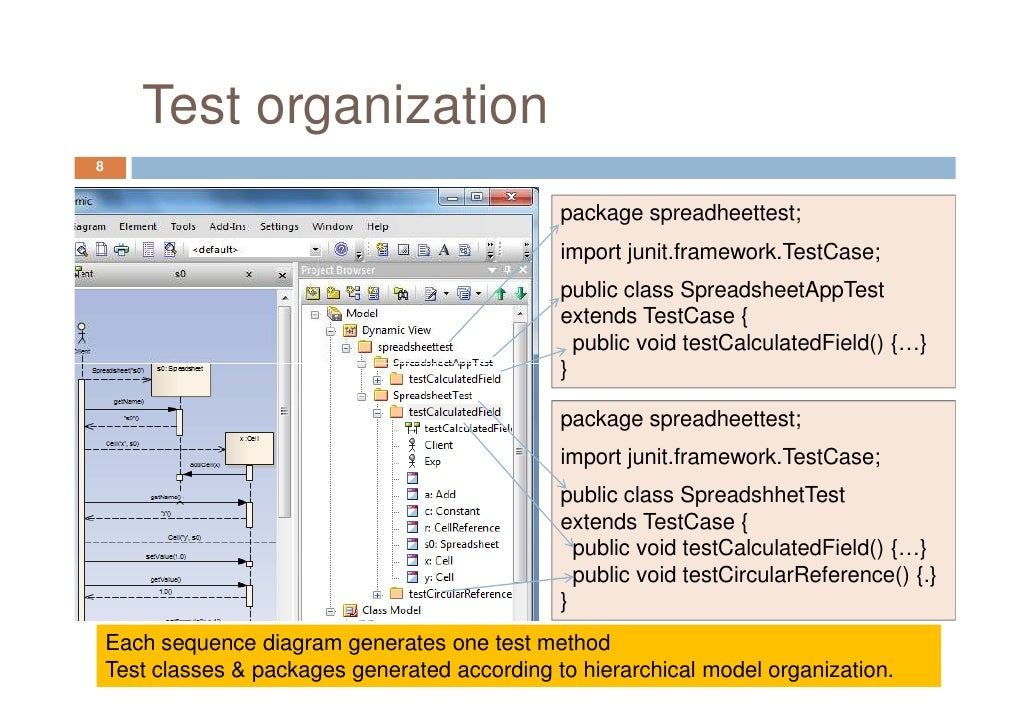 Automating Interaction Testing with UML Sequence Diagrams: Where TDD …