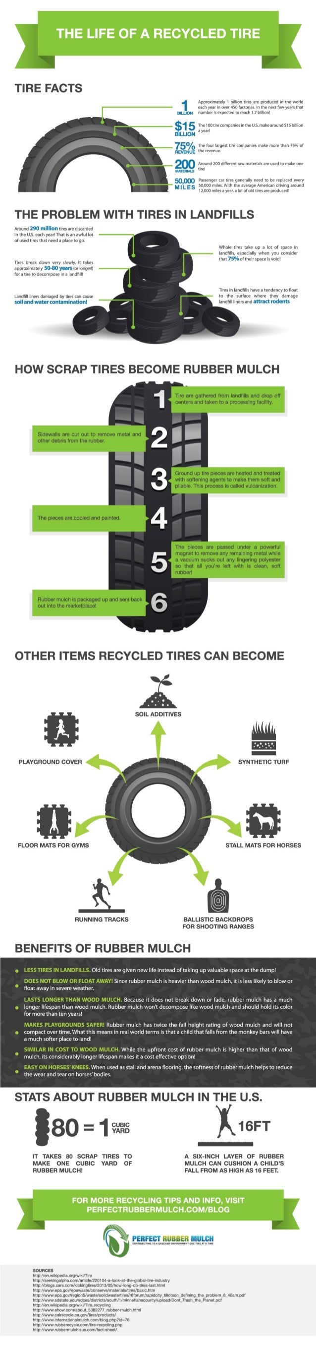Life of a Recycled Tire Infographic