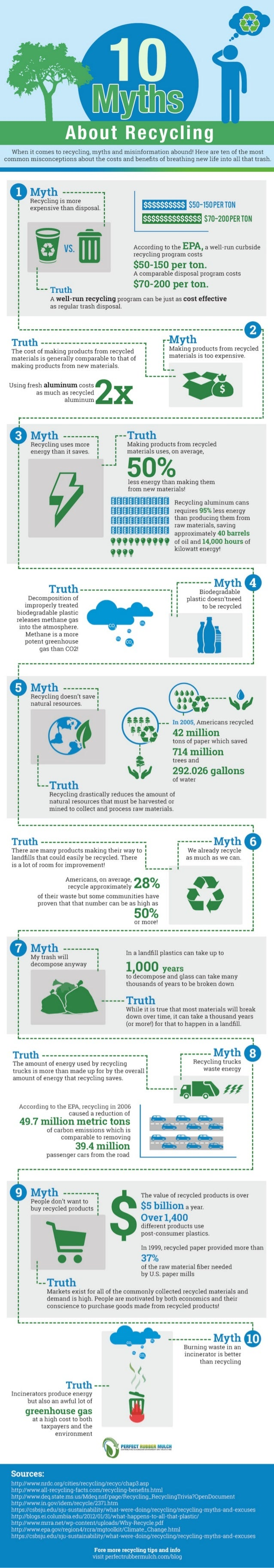 Recycling Myths Infographic