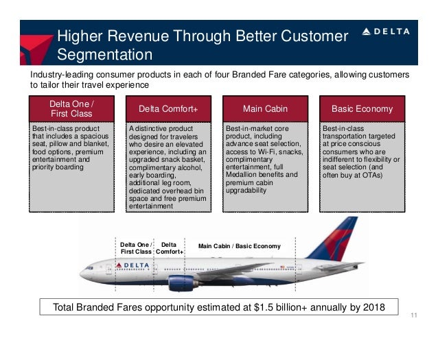 delta airline market segmentation Line – at current market prices, delta's net fuel  delta's refinery segment  provides jet fuel to the airline segment from its own production and.