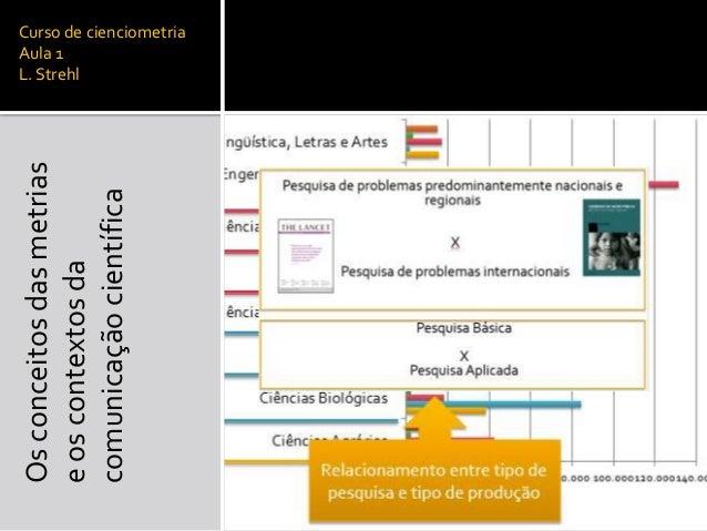 Curso de cienciometria Aula 1 L. Strehl Osconceitosdasmetrias eoscontextosda comunicaçãocientífica