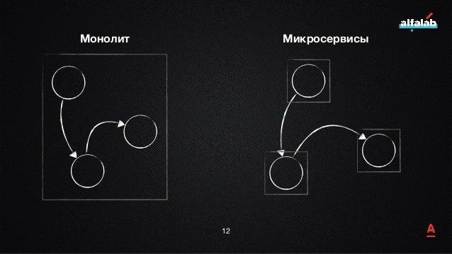 12 Монолит Микросервисы