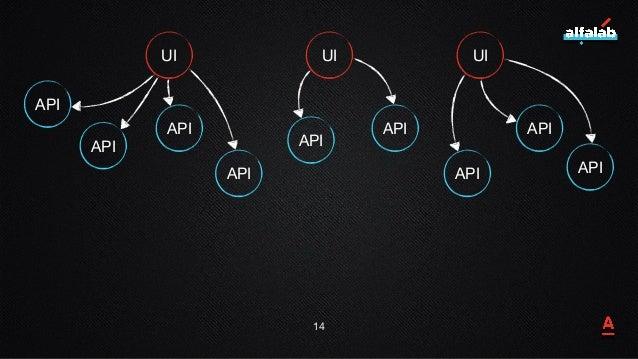 14 UI UI UI API API API API API API API API API