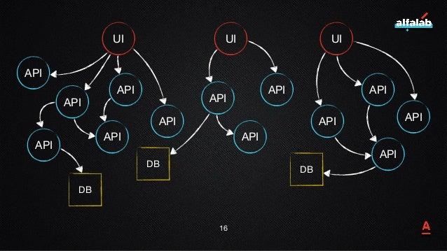 16 UI UI UI API API API API API API API API API API API API API DB DB DB