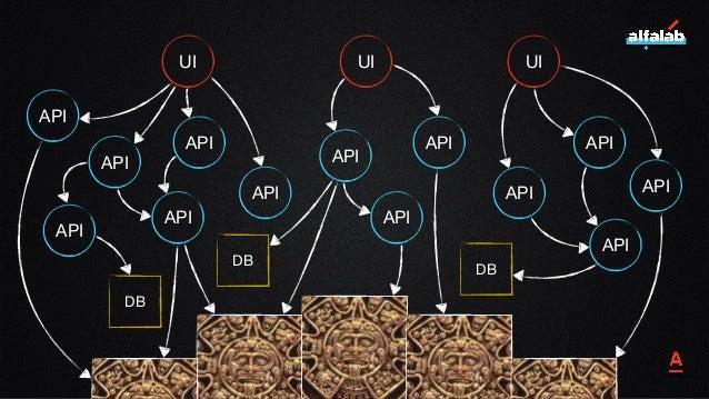 17 UI UI UI API API API API API API API API API API API API API DB DB DB