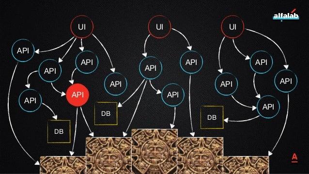 18 UI UI UI API API API API API API API API API API API API API DB DB DB