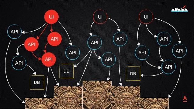 19 UI UI UI API API API API API API API API API API API API API DB DB DB