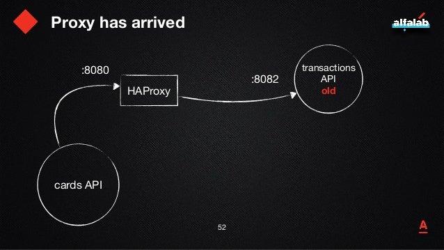 Временная избыточность 53 cards API transactions API  oldHAProxy transactions API new :8080 :8082 :8083
