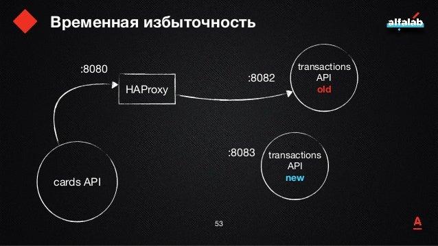 Временная избыточность 54 cards API transactions API  oldHAProxy transactions API new :8080 :8082 :8083
