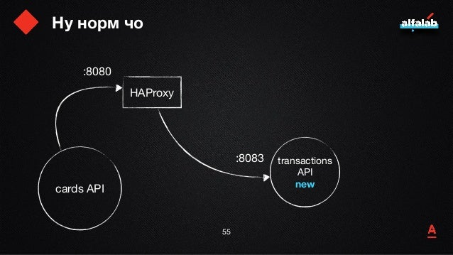 HAProxy 56 haproxy -f /my.conf -D -p /my.pid