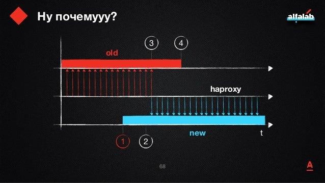 Ну почемууу? 69 t old new haproxy 1 2 3 4