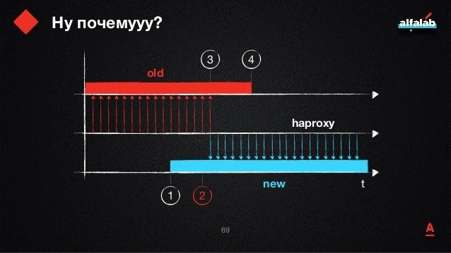 Ну почемууу? 70 t old new haproxy 1 2 3 4