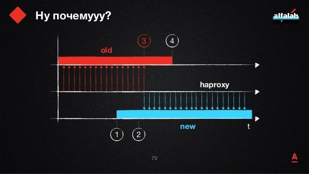 Ну почемууу? 71 t old new haproxy 1 2 3 4