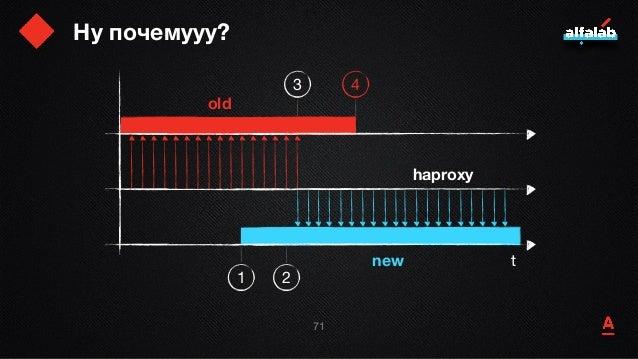 Ну почемууу? 72 t old new haproxy 1 2 3 4