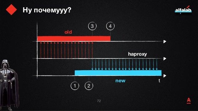 Ну почемууу? 73 t old new haproxy 1 2 3 4