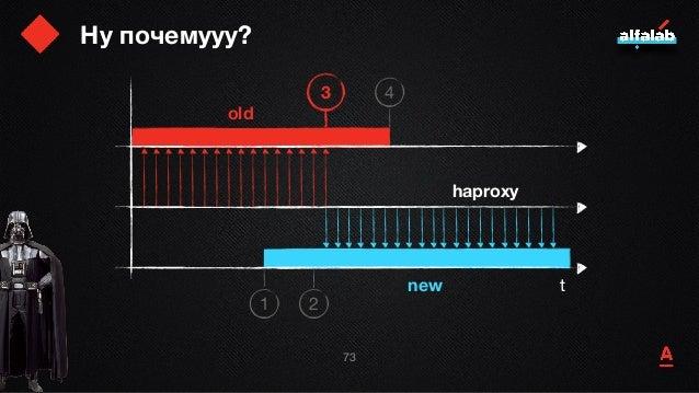 Ну почемууу? 74 t old new haproxy 1 2 3 4