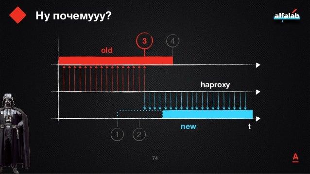 Ну почемууу? 75 t old new haproxy 1 2 3 4