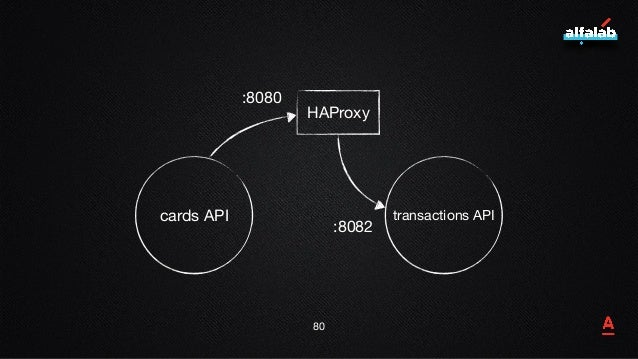 81 cards API transactions API HAProxy :8080 :8082