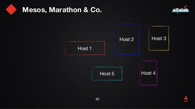 Mesos, Marathon & Co. 86 Host 1 Host 2 Host 5 Host 3 Host 4 a a a a a a = mesos agent
