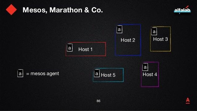 Mesos, Marathon & Co. 87 Host 1 Host 2 Host 5 Host 3 Host 4 a mesos  master a a a a