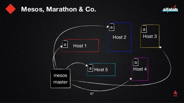 Mesos, Marathon & Co. 88 Host 1 Host 2 Host 5 Host 3 Host 4 a mesos  master a a a a marathon