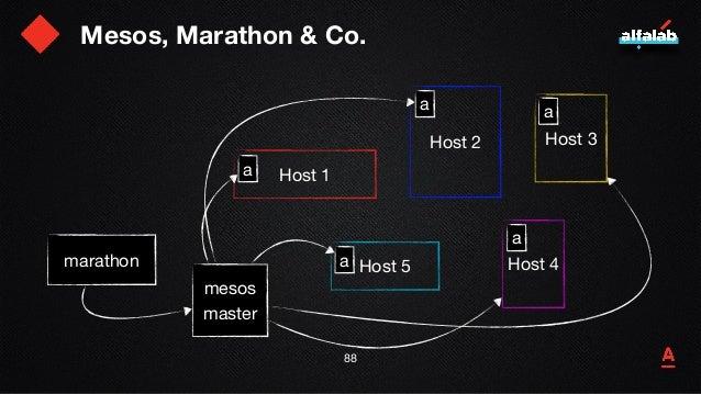 Mesos, Marathon & Co. 89 Host 1 Host 2 Host 5 Host 3 Host 4 a mesos  master a a a a marathon app manifest