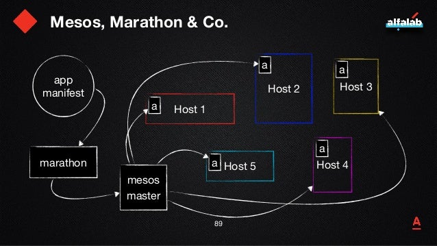 Mesos, Marathon & Co. 90 Host 1 Host 2 Host 5 Host 3 Host 4 a mesos  master a a a a marathon app app app