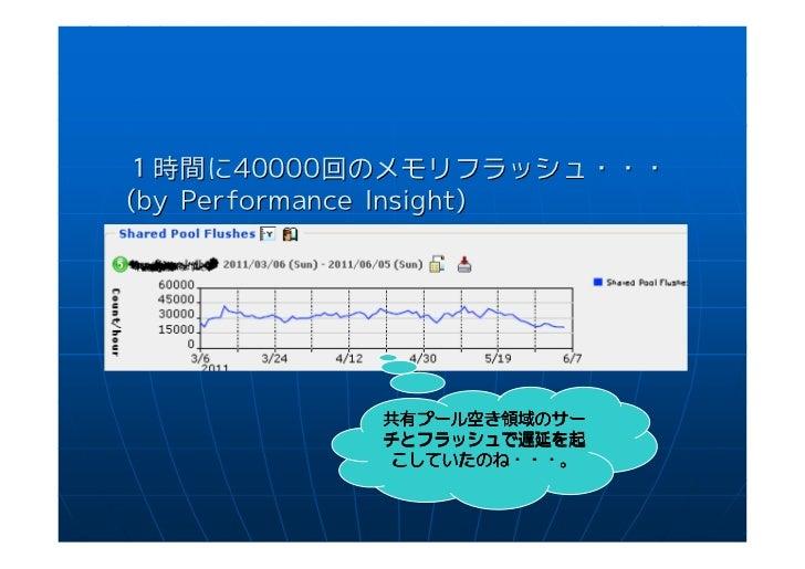 1時間に40000回のメモリフラッシュ・・・(by Performance Insight)           共有プール空 領域の           共有プール空き領域のサー             プール             フラッ...