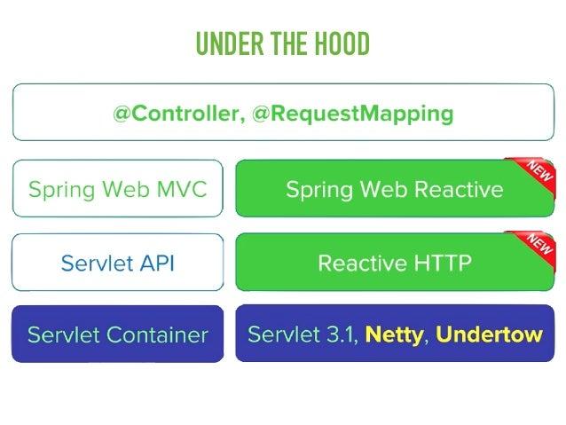 Reactive Spring Framework 5