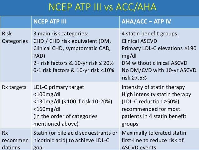 current status recent advances in dyslipidemia management rh slideshare net ATP 3 at a Glance ATP 3 at a Glance