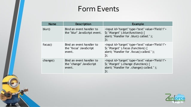 Learning jQuery made exciting in an interactive session by one of our…