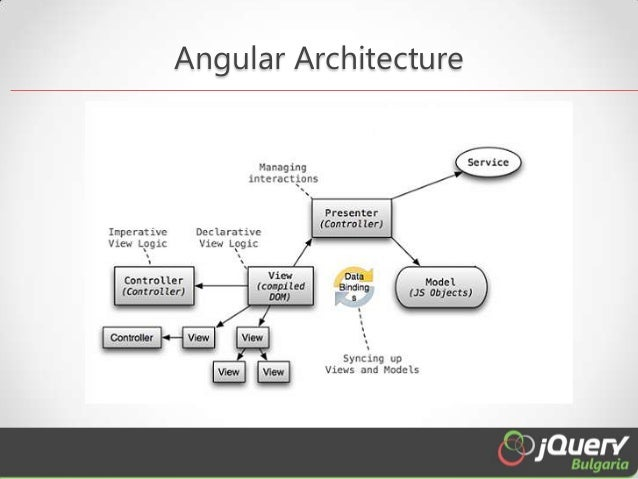 Angularjs a radically different way of building single for Angular 1 architecture
