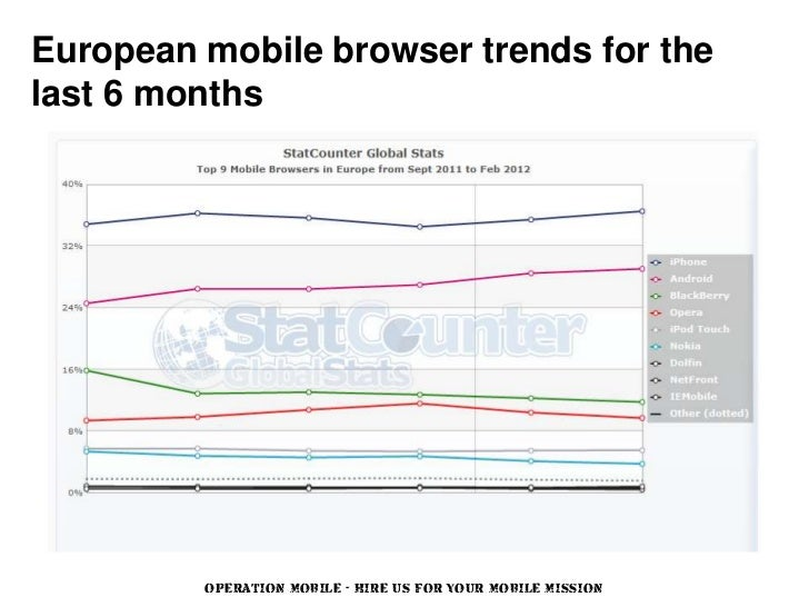 European mobile browser trends for thelast 6 months         OPERATION MOBILE - HIRE US FOR YOUR MOBILE MISSION