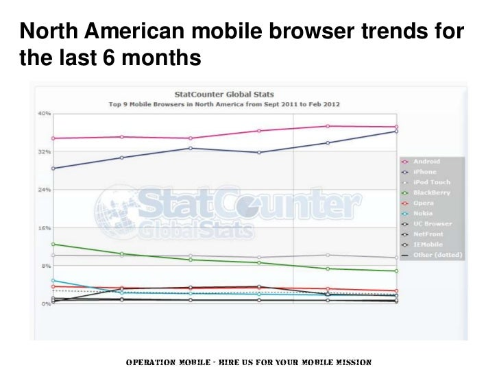 North American mobile browser trends forthe last 6 months         OPERATION MOBILE - HIRE US FOR YOUR MOBILE MISSION