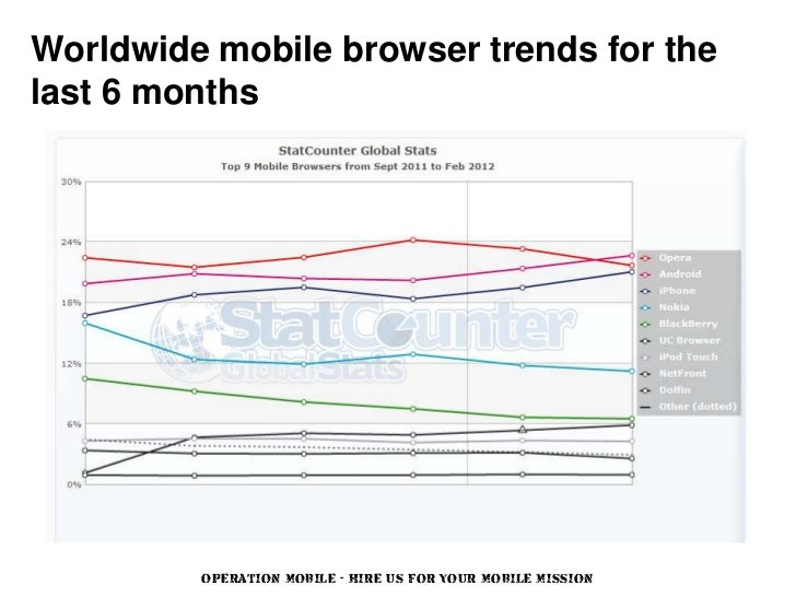 Worldwide mobile browser trends for thelast 6 months         OPERATION MOBILE - HIRE US FOR YOUR MOBILE MISSION