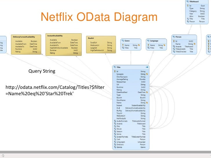 Develop netflix movie search app using jquery odata jsonp and netfl netflix odata in feeder reading view 5 netflix odata diagram ccuart Images