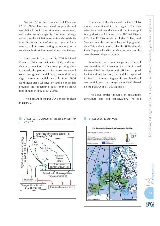 Soil degradation for Soil research impact factor